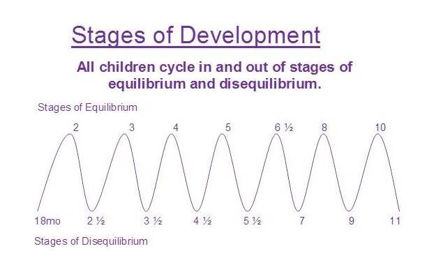 Purple Stages of Development