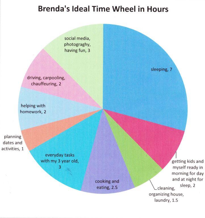 Brenda's Ideal