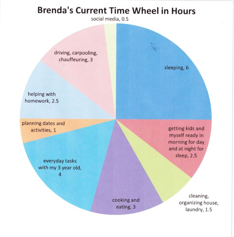 Brenda's current time wheel