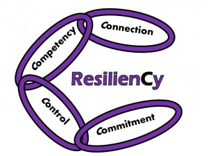 four interlocking C's of resilience